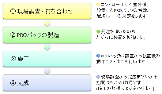 The flow chart of PRO Pack installation